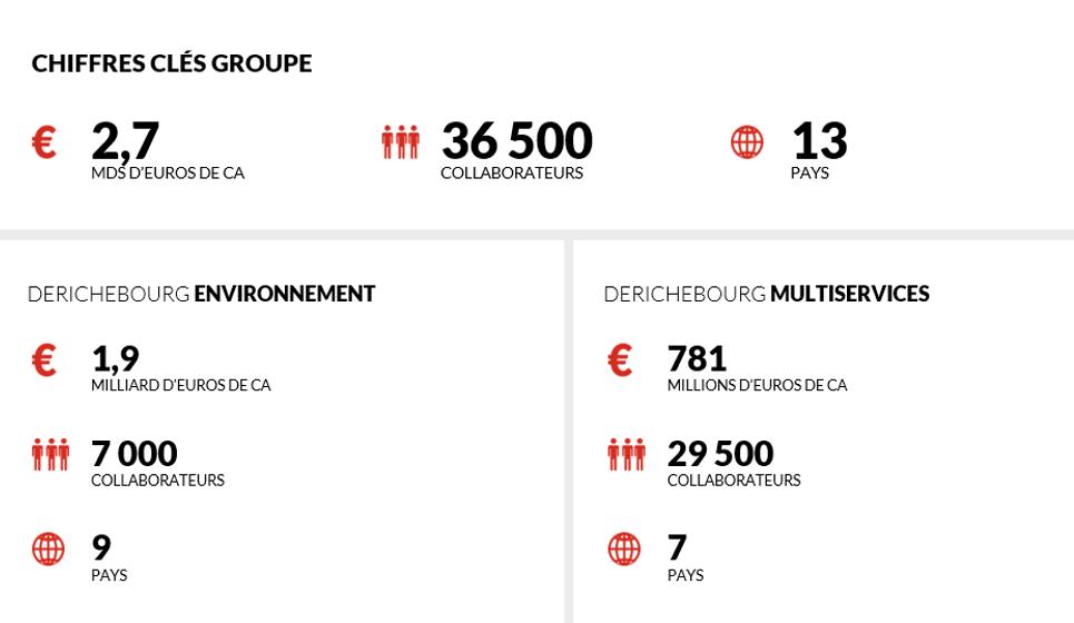 Chiffres Clés Groupe 2017