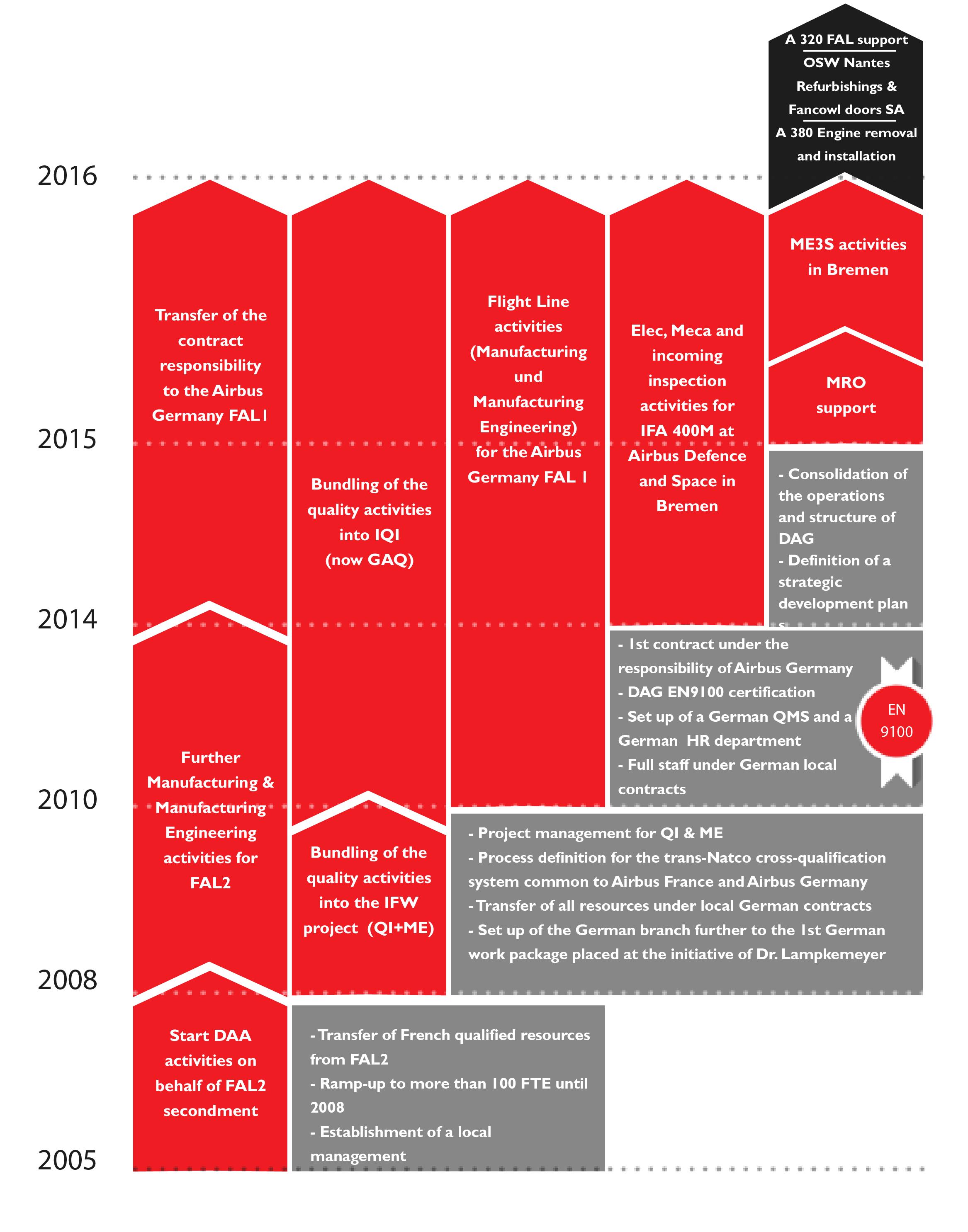 The subsidiary Timeline